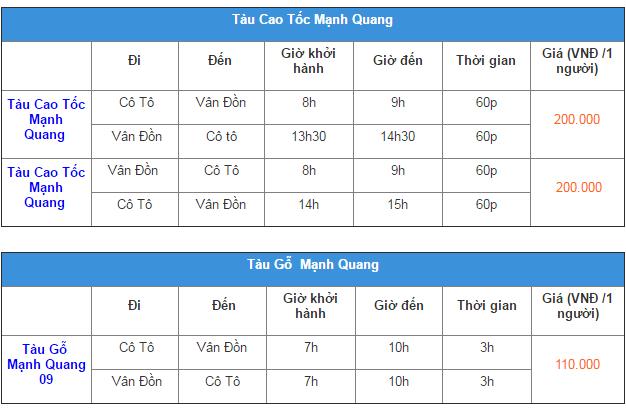 Lịch tàu chạy và giá vé của tàu Mạnh Quang. Ảnh: dulichcoto.vn