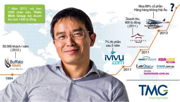 Ông Trần Trọng Kiên – chủ tịch HĐQT Tập đoàn Thiên Minh
