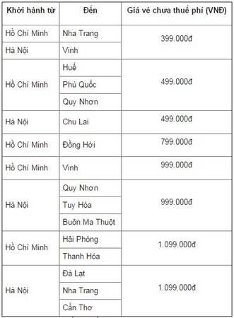 Bạn sẽ có cơ hội mua vé máy bay một chiều với các mức giá đặc biệt cho các chuyến bay khởi hành từ Hà Nội hoặc TP HCM.