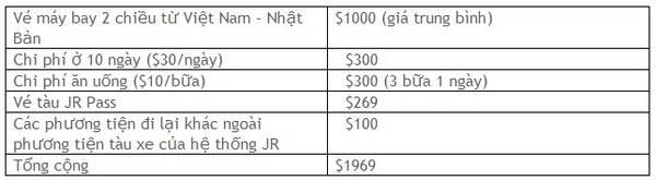 Tổng chi phí cho một người đi du lịch ở Nhật Bản trong 10 ngày là khoảng $2000