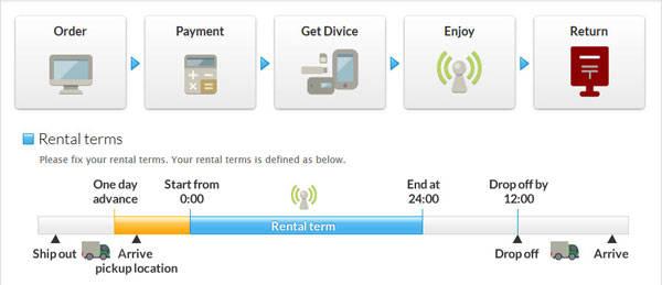 Cách sử dụng cục phát wifi khá đơn giản
