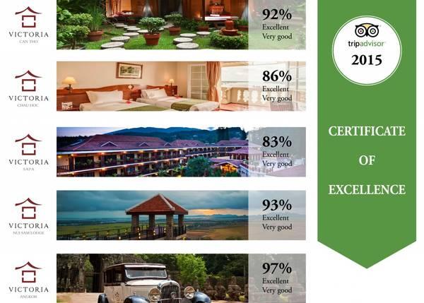 Toàn bộ khách sạn trong hệ thống Victoria Hotels & Resorts tự hào đón nhận Certificate of Excellence.