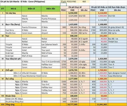Tổng hợp chi phí du lịch El Nido - Coron