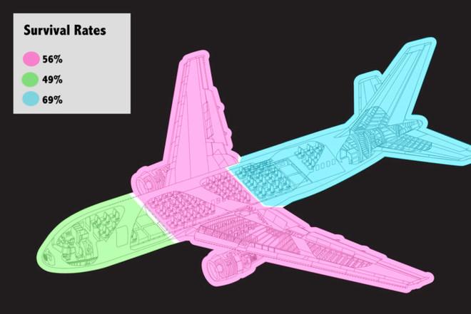 Tỷ lệ sống sót ở hàng ghế gần đuôi máy bay nếu gặp tai nạn là cao nhất. Ảnh: Popular Mechanics.