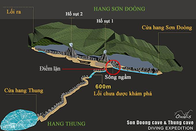 """Mục tiêu của chuyến khảo sát lần này là tìm ra đoạn hang ngầm nối giữa hang Sơn Đoòng và hang Thung nằm cách nhau 600 m. Theo ông Nguyễn Châu Á, Giám đốc công ty Oxalis, kế hoạch lặn thám hiểm này có từ năm 2009 khi nhóm khảo sát nhận thấy dòng sông ngầm trong hang Sơn Đoòng kết thúc ở một hố sụt và đặt ra nghi ngờ có dòng sông ngầm kết nối với hang Thung.  Ông Howard Limbert, chuyên gia từ BCRA, người tìm ra 500 hang động ở Việt Nam, cho biết: """"Chúng tôi tìm hiểu liệu có sự kết nối giữa hai hang hay không. Nếu có sự liên kết vật lý, hang Sơn Đoòng sẽ khẳng định vị thế hang lớn nhất thế giới về cả thể tích và chiều dài""""."""